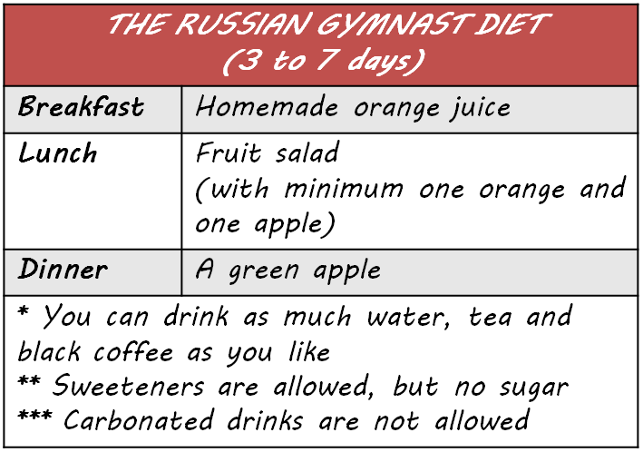 Russian Gymnast Diet Before And After